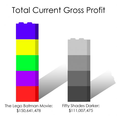 'LEGO Batman' Wins Box Office